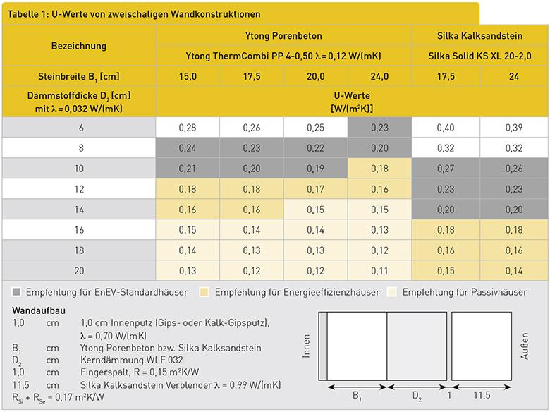 Tabelle 1: U-Werte von zweischaligen Wandkonstruktionen
