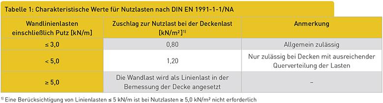 Charakteristische Werte für Nutzlasten nach DIN EN 1991-1-1/NA