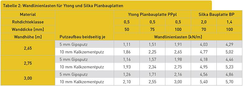 Wandlinienlasten für Ytong und Silka Planbauplatten