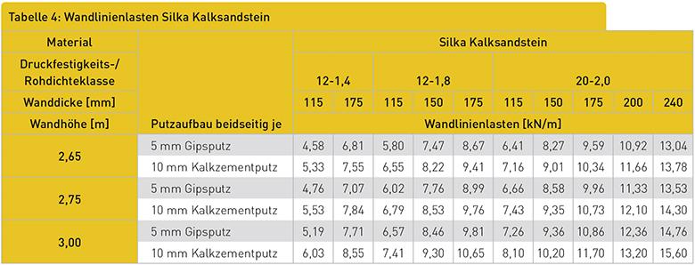 Wandlinienlasten Silka Kalksandstein