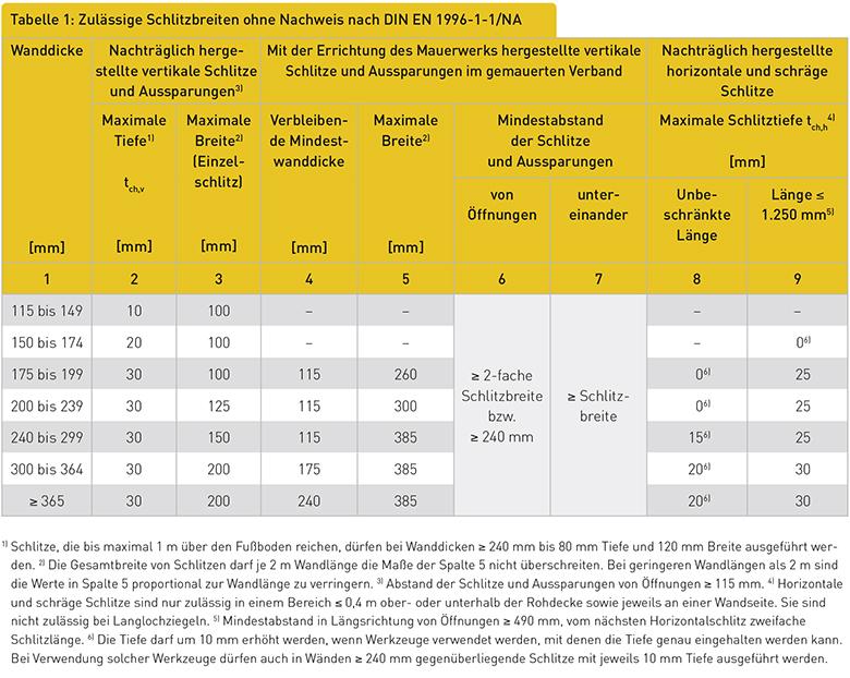 Tabelle 1: Zulässige Schlitzbreiten ohne Nachweis nach DIN EN 1996-1-1/NA