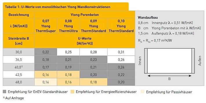U-Werte von monolithischen Ytong Wandkonstruktionen