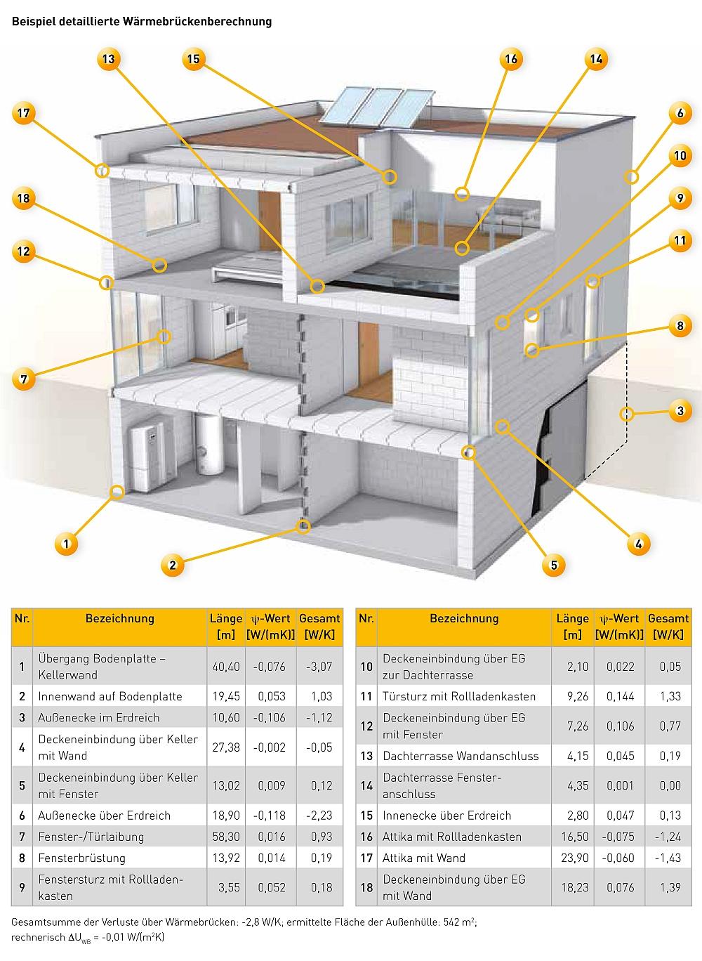 Beispiel detaillierte Wärmebrückenberechnung