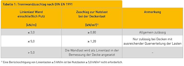 Tabelle 1: Trennwandzuschlag nach DIN EN 1991