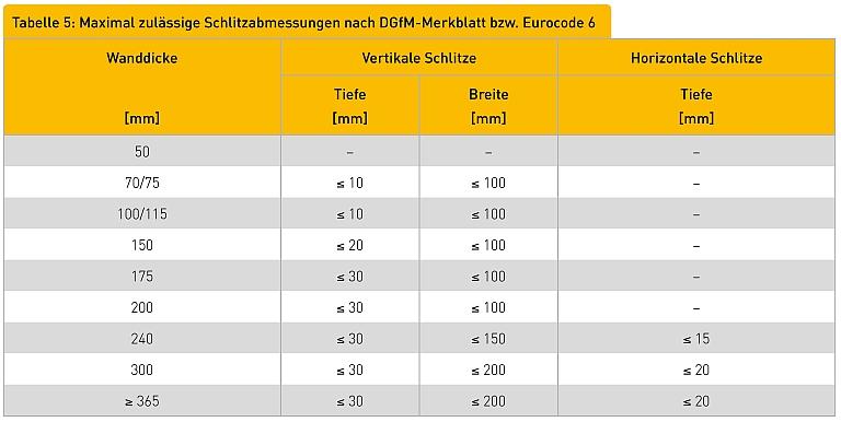 Tabelle 5: Maximal zulässige Schlitzabmessungen nach DGfM-Merkblatt bzw. Eurocode 6