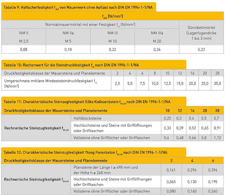 Materialkennwerte Tabelle 9: Haftscherfestigkeit fvk0 von Mauerwerk ohne Auflast nach DIN EN 1996-1-1/NA fvk0 [N/mm2] Normalmauermörtel mit einer Festigkeit fm [N/mm2] Dünnbettmörtel (Lagerfugendicke 1 bis 3 mm) NM II NM IIa NM III NM IIIa M 2,5 M 5 M 10 M 20 0,08 0,18 0,22 0,26 0,22 Tabelle 10: Rechenwert für die Steindruckfestigkeit fst nach DIN EN 1996-1-1/NA Druckfestigkeitsklasse der Mauersteine und Planelemente 2 4 6 8 10 12 16 20 28 Umgerechnete mittlere Mindeststeindruckfestigkeit fst [N/mm2] 2,5 5,0 7,5 10,0 12,5 15,0 20,0 25,0 35,0 Tabelle 11: Charakteristische Steinzugfestigkeit Silka Kalksandstein fbt,cal nach DIN EN 1996-1-1/NA Druckfestigkeitsklasse der Mauersteine und Planelemente 10 12 16 20 28 Rechnerische Steinzugfestigkeit fbt,cal Hohlblocksteine 0,25 0,3 0,4 0,5 0,7 Hochlochsteine und Steine mit Grifföffnungen oder Grifftaschen 0,33 0,39 0,52 0,65 0,91 Vollsteine ohne Grifflöcher oder Grifftaschen 0,4 0,48 0,64 0,8 1,12 Tabelle 12: Charakteristische Steinzugfestigkeit Ytong Porenbeton fbt,cal nach DIN EN 1996-1-1/NA Druckfestigkeitsklasse der Mauersteine und Planelemente 2 4 6 Rechnerische Steinzugfestigkeit fbt,cal Plansteine der Länge l ≥ 498 mm und der Höhe h ≥ 248 mm 0,161 0,296 0,394 Hochlochsteine und Steine mit Grifföffnungen oder Grifftaschen 0,065 0,130 0,195 Vollsteine ohne Grifflöcher oder Grifftaschen 0,080 0,160 0,240