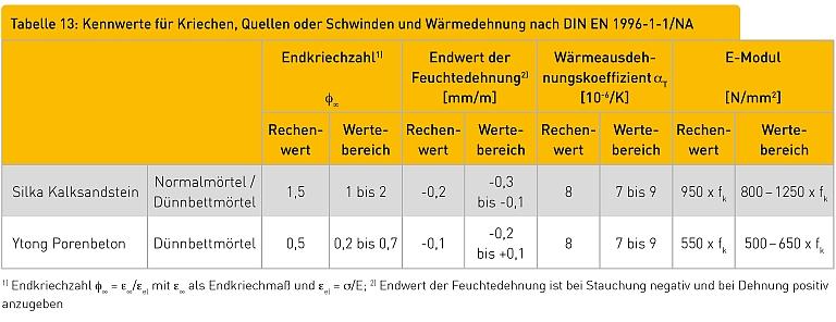 Tabelle 13: Kennwerte für Kriechen, Quellen oder Schwinden und Wärmedehnung nach DIN EN 1996-1-1/NA Endkriechzahl1) φ∞ Endwert der Feuchtedehnung2) [mm/m] Wärmeausdehnungskoeffizient αT [10-6/K] E-Modul [N/mm2] Rechenwert Wertebereich Rechenwert Wertebereich Rechenwert Wertebereich Rechenwert Werte- bereich Silka Kalksandstein Normalmörtel / Dünnbettmörtel 1,5 1 bis 2 -0,2 -0,3 bis -0,1 8 7 bis 9 950 x fk 800 – 1250 x fk Ytong Porenbeton Dünnbettmörtel 0,5 0,2 bis 0,7 -0,1 -0,2 bis +0,1 8 7 bis 9 550 x fk 500 – 650 x fk 1) Endkriechzahl φ∞ = ε∞/εel mit ε∞ als Endkriechmaß und εel = σ/E; 2) Endwert der Feuchtedehnung ist bei Stauchung negativ und bei Dehnung positiv anzugeben t e a1 l1 Ab l2 Bemessungsbeispiele