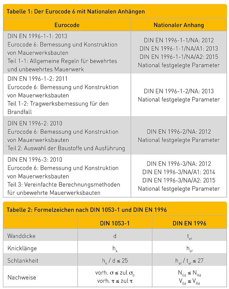 Tabelle 1: Der Eurocode 6 mit Nationalen Anhängen Eurocode Nationaler Anhang DIN EN 1996-1-1: 2013 Eurocode 6: Bemessung und Konstruktion von Mauerwerksbauten Teil 1-1: Allgemeine Regeln für bewehrtes und unbewehrtes Mauerwerk DIN EN 1996-1-1/NA: 2012 DIN EN 1996-1-1/NA/A1: 2013 DIN EN 1996-1-1/NA/A2: 2015 National festgelegte Parameter DIN EN 1996-1-2: 2011 Eurocode 6: Bemessung und Konstruktion von Mauerwerksbauten Teil 1-2: Tragwerksbemessung für den Brandfall DIN EN 1996-1-2/NA: 2013 National festgelegte Parameter DIN EN 1996-2: 2010 Eurocode 6: Bemessung und Konstruktion von Mauerwerksbauten Teil 2: Auswahl der Baustoffe und Ausführung DIN EN 1996-2/NA: 2012 National festgelegte Parameter DIN EN 1996-3: 2010 Eurocode 6: Bemessung und Konstruktion von Mauerwerksbauten Teil 3: Vereinfachte Berechnungsmethoden für unbewehrte Mauerwerksbauten DIN EN 1996-3/NA: 2012 DIN EN 1996-3/NA/A1: 2014 DIN EN 1996-3/NA/A2: 2015 National festgelegte Parameter Tabelle 2: Formelzeichen nach DIN 1053-1 und DIN EN 1996 DIN 1053-1 DIN EN 1996 Wanddicke d tef Knicklänge hk hef Schlankheit hk / d ≤ 25 hef / tef ≤ 27 Nachweise vorh. σ ≤ zul σ0 vorh. τ ≤ zul τ NEd ≤ NRd VEd ≤ VRd
