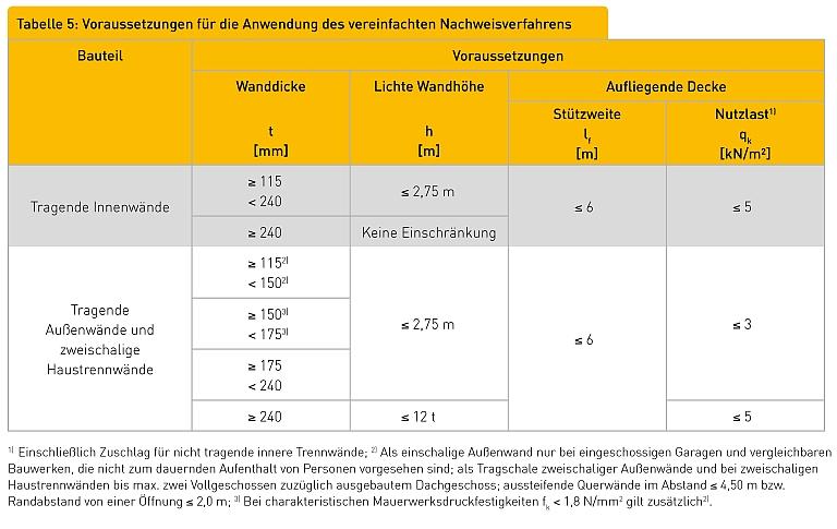 Tabelle 5: Voraussetzungen für die Anwendung des vereinfachten Nachweisverfahrens Bauteil Voraussetzungen Wanddicke t [mm] Lichte Wandhöhe h [m] Aufliegende Decke Stützweite lf [m] Nutzlast1) qk [kN/m²] Tragende Innenwände ≥ 115 < 240 ≤ 2,75 m ≤ 6 ≤ 5 ≥ 240 Keine Einschränkung Tragende Außenwände und zweischalige Haustrennwände ≥ 1152) < 1502) ≤ 2,75 m ≤ 6 ≤
