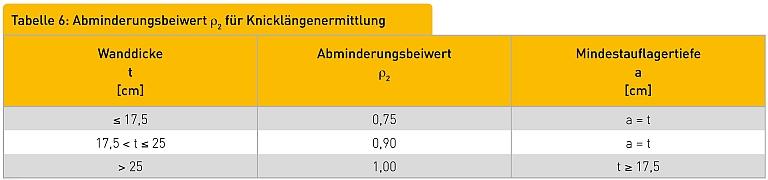 Tabelle 6: Abminderungsbeiwert ρ2 für Knicklängenermittlung Wanddicke t [cm] Abminderungsbeiwert ρ2 Mindestauflagertiefe a [cm]