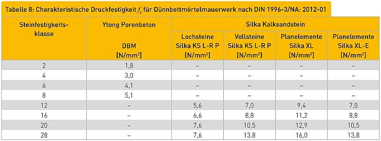 Tabelle 7: Charakteristische Druckfestigkeit fk für Silka Kalksandstein nach DIN 1996-3/NA: 2012-01 Steinfestigkeitsklasse Normalmörtel Vollsteine/Lochsteine Leichtmörtel MG II [N/mm²] MG IIa [N/mm²] MG III [N/mm²] MG IIIa [N/mm²] [N/mm²] [N/mm²]