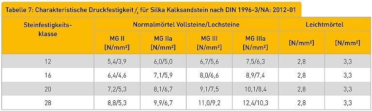 Tabelle 8: Charakteristische Druckfestigkeit fk für Dünnbettmörtelmauerwerk nach DIN 1996-3/NA: 2012-01 Steinfestigkeitsklasse Ytong Porenbeton DBM [N/mm2] Silka Kalksandstein Lochsteine Silka KS L-R P [N/mm2] Vollsteine Silka KS L-R P [N/mm2] Planelemente Silka XL [N/mm2] Planelemente Silka XL-E [N/mm2]