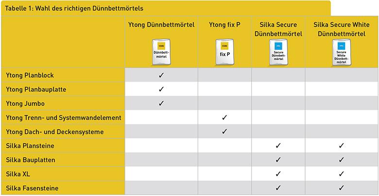 Tabelle 1: Wahl des richtigen Dünnbettmörtels
