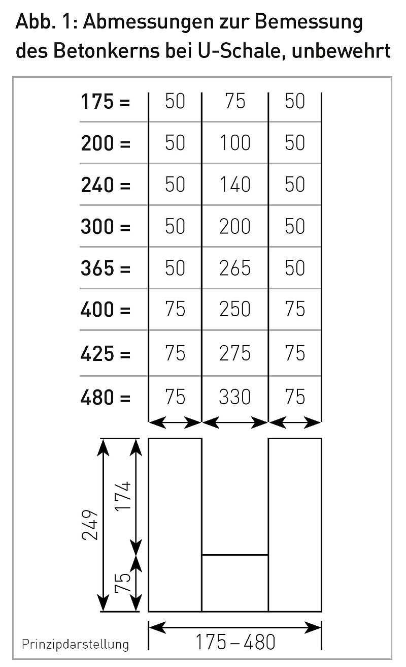 Abb. 1: Abmessungen zur Bemessung des Betonkerns bei U-Schale, unbewehrt