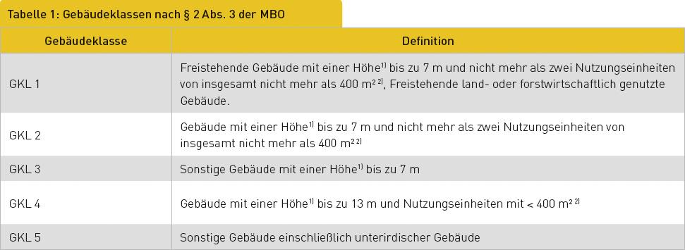 Tabelle 1: Gebäudeklassen nach § 2 Abs. 3 der MBO
