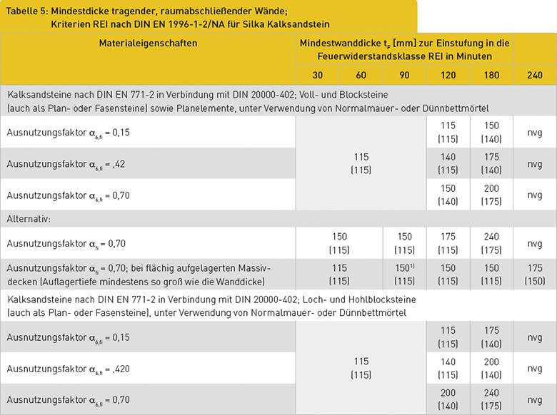 Tabelle 5: Mindestdicke tragender, raumabschließender Wände; Kriterien REI nach DIN EN 1996-1-2/NA für Silka Kalksandstein
