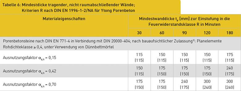 Tabelle 6: Mindestdicke tragender, nicht raumabschließender Wände; Kriterien R nach DIN EN 1996-1-2/NA für Ytong Porenbeton