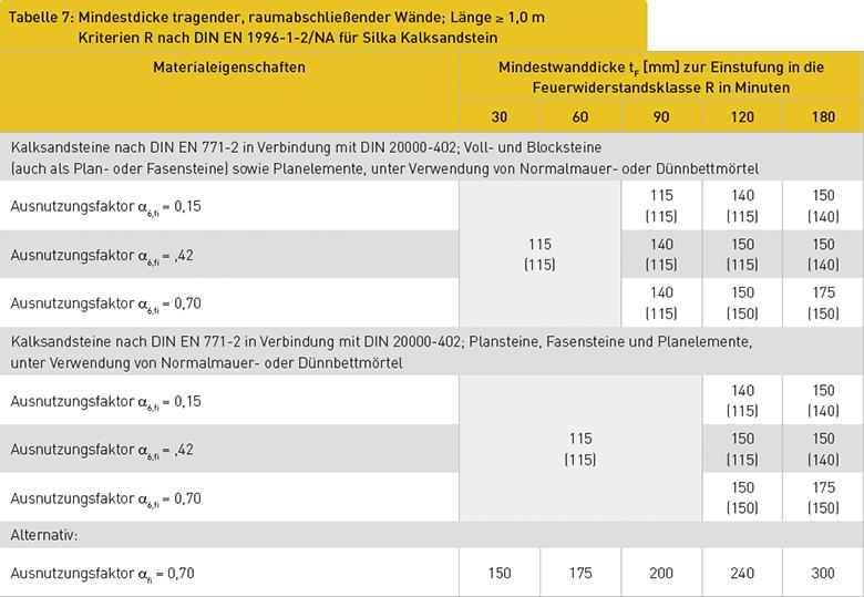 Tabelle 7: Mindestdicke tragender, raumabschließender Wände; Länge ≥ 1,0 m Kriterien R nach DIN EN 1996-1-2/NA für Silka Kalksandstein
