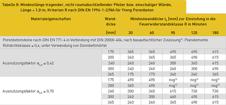 Tabelle 8: Mindestlänge tragender, nicht raumabschließender Pfeiler bzw. einschaliger Wände, Länge < 1,0 m; Kriterien R nach DIN EN 1996-1-2/NA für Ytong Porenbeton