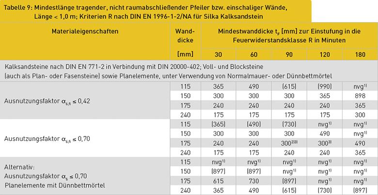 Tabelle 9: Mindestlänge tragender, nicht raumabschließender Pfeiler bzw. einschaliger Wände, Länge < 1,0 m; Kriterien R nach DIN EN 1996-1-2/NA für Silka Kalksandstein