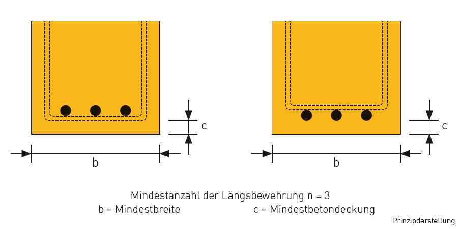 Abb. 3: Kenndaten für Ytong Porenbeton tragende Stürze (Fertigstürze) für Tabelle 9