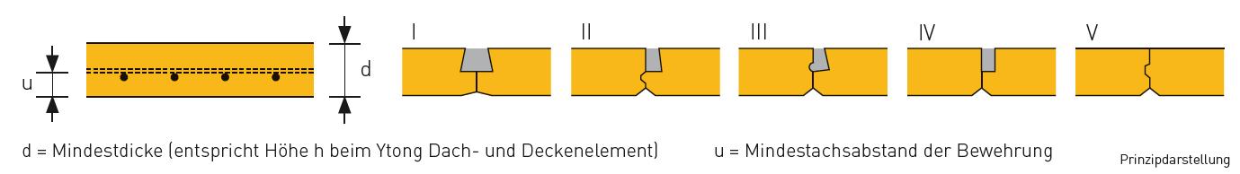 Abb. 4: Kenndaten und Varianten der Fugenausbildung (I bis V) bei Ytong Dach- und Deckenelementen für Tabelle 10