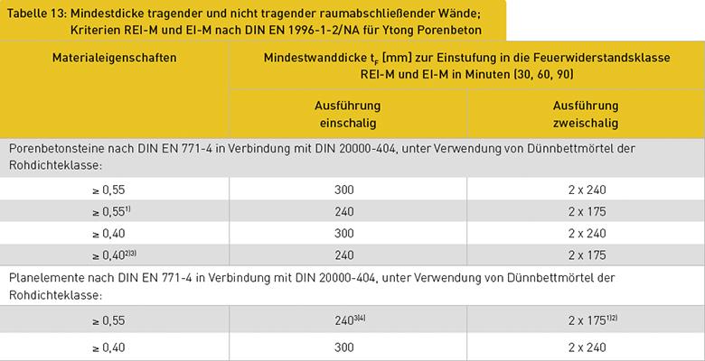 Tabelle 13: Mindestdicke tragender und nicht tragender raumabschließender Wände; Kriterien REI-M und EI-M nach DIN EN 1996-1-2/NA für Ytong Porenbeton