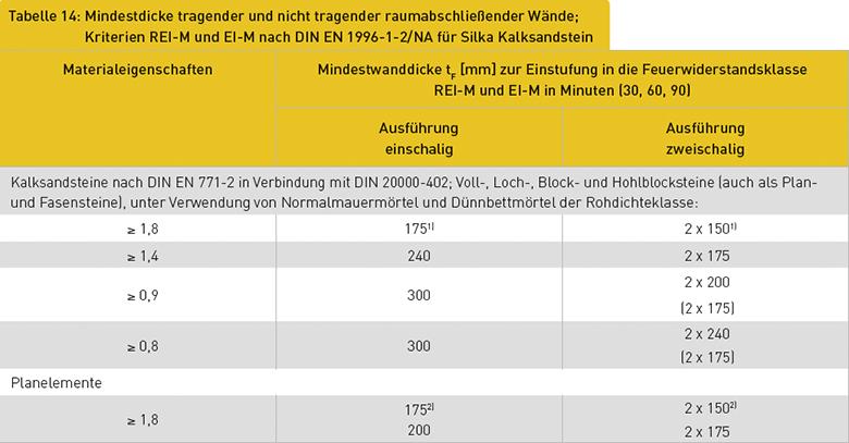Tabelle 14: Mindestdicke tragender und nicht tragender raumabschließender Wände; Kriterien REI-M und EI-M nach DIN EN 1996-1-2/NA für Silka Kalksandstein