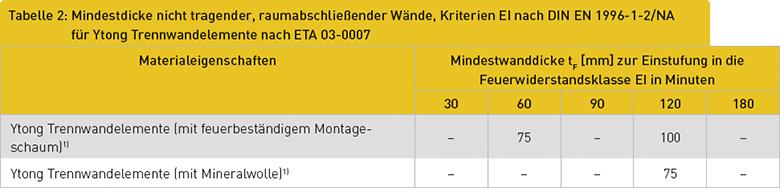 Tabelle 2: Mindestdicke nicht tragender, raumabschließender Wände, Kriterien EI nach DIN EN 1996-1-2/NA für Ytong Trennwandelemente nach ETA 03-0007