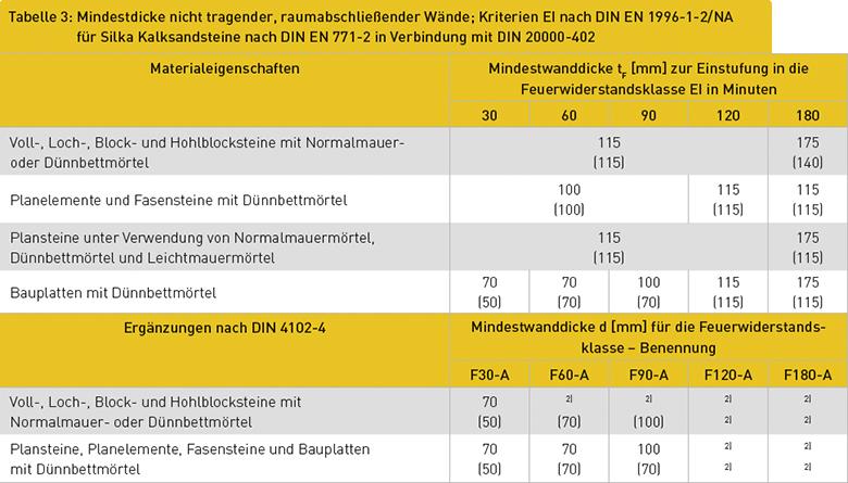 Tabelle 3: Mindestdicke nicht tragender, raumabschließender Wände; Kriterien EI nach DIN EN 1996-1-2/NA für