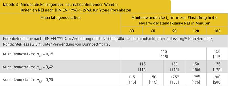 Tabelle 4: Mindestdicke tragender, raumabschließender Wände; Kriterien REI nach DIN EN 1996-1-2/NA für Ytong Porenbeton