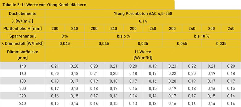 Tabelle 5: U-Werte von Ytong Kombidächern