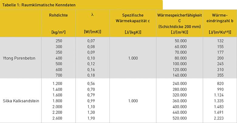 Tabelle 1: Raumklimatische Kenndaten