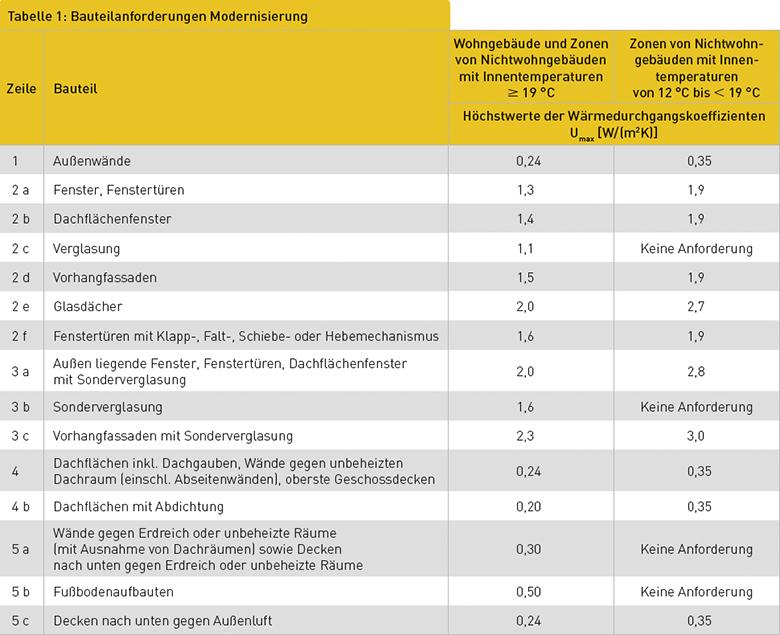Tabelle 1: Bauteilanforderungen Modernisierung