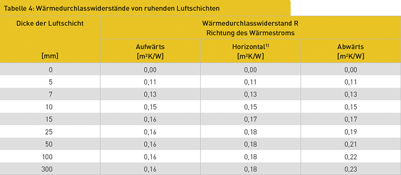 Tabelle 4: Wärmedurchlasswiderstände von ruhenden Luftschichten