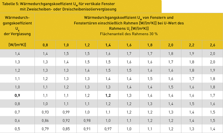 Tabelle 5: Wärmedurchgangskoeffizient UW für vertikale Fenster mit Zweischeiben- oder Dreischeibenisolierverglasung