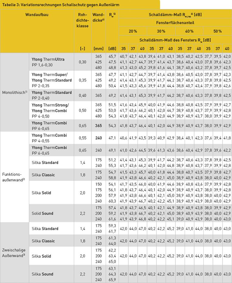 Tabelle 3: Variationsrechnungen Schallschutz gegen Außenlärm
