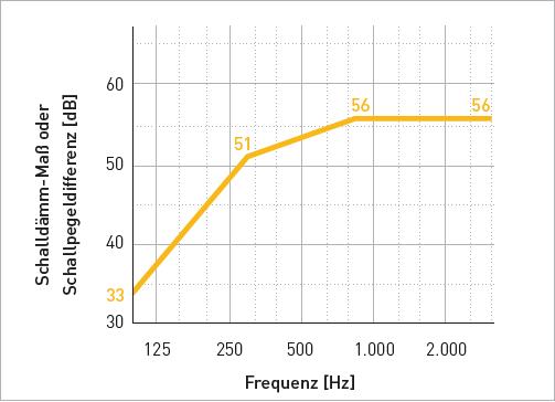 Bezugskurve für die Luftschalldämmung nach DIN EN ISO 717-1
