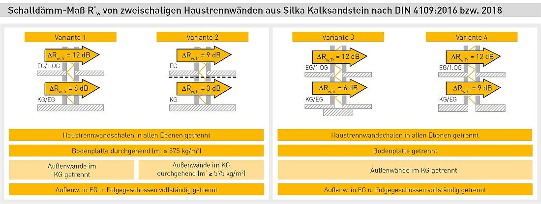 Schalldämm-Maß R'w von zweischaligen Haustrennwänden aus Silka Kalksandstein nach DIN 4109:2016 bzw. 2018