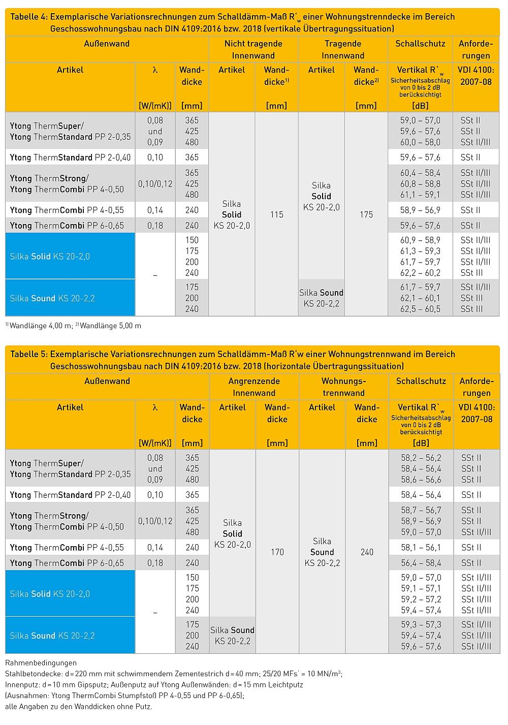 Exemplarische Variationsrechnungen zum Schalldämm-Maß